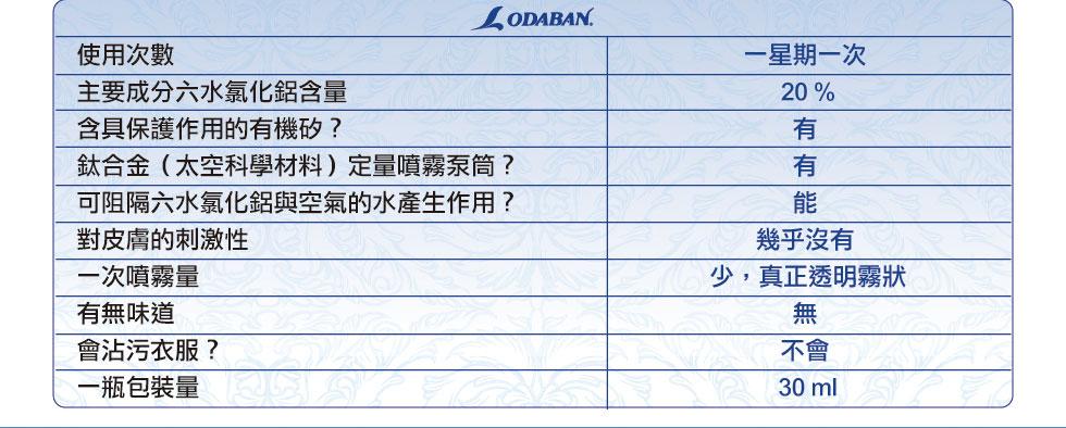 Odaban優得芬止汗噴霧劑功能與特點介紹